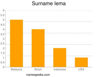 Surname Iema