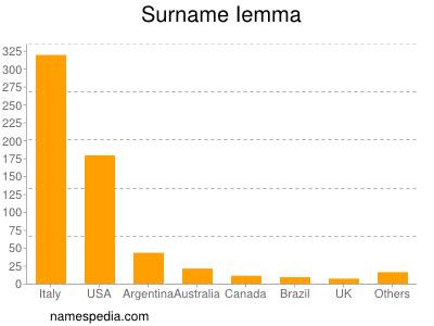 Surname Iemma