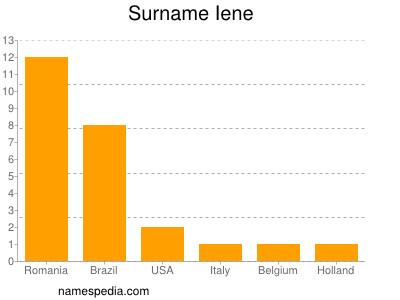 Surname Iene