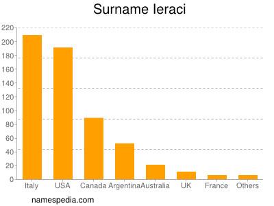 Surname Ieraci