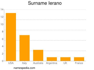 Surname Ierano