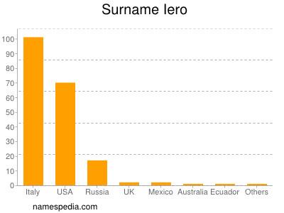 Surname Iero