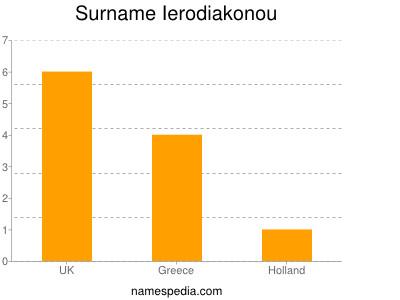 Surname Ierodiakonou