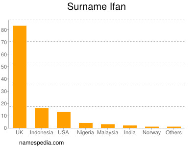 Surname Ifan