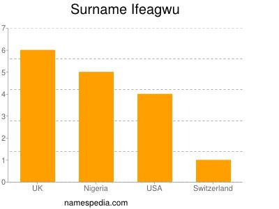 Surname Ifeagwu
