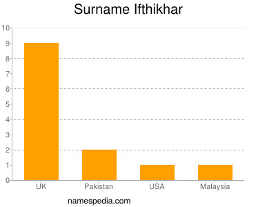 Surname Ifthikhar