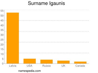 Surname Igaunis