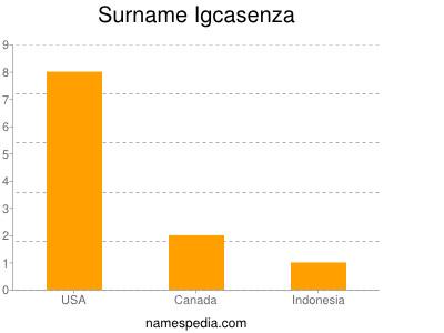 Surname Igcasenza