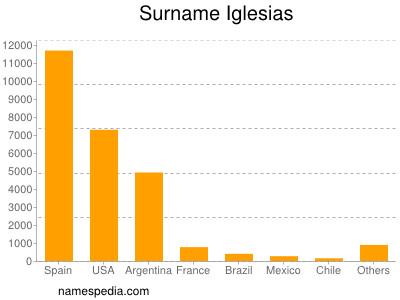 Surname Iglesias