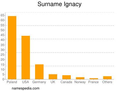 Surname Ignacy