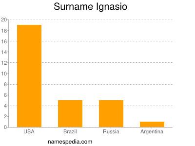 Surname Ignasio