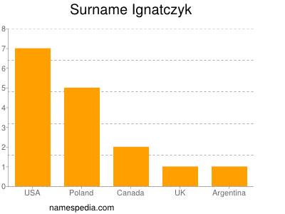 Surname Ignatczyk