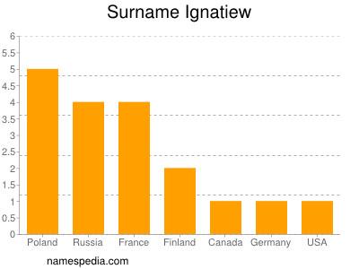 Surname Ignatiew