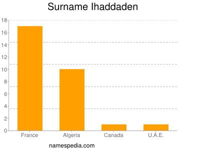 Surname Ihaddaden