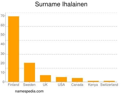 Surname Ihalainen