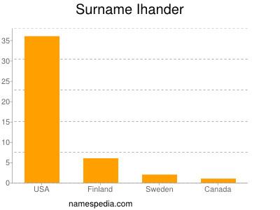 Surname Ihander
