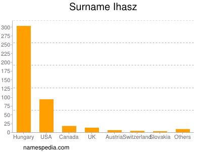 Surname Ihasz