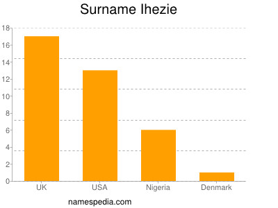 Surname Ihezie
