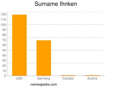 Surname Ihnken