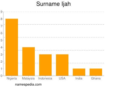 Surname Ijah