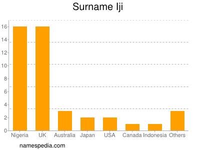 Surname Iji