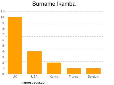 nom Ikamba