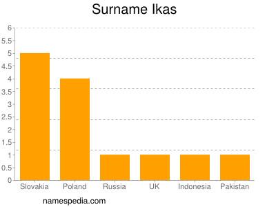 Surname Ikas