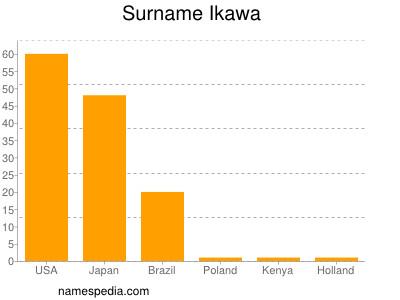 Surname Ikawa