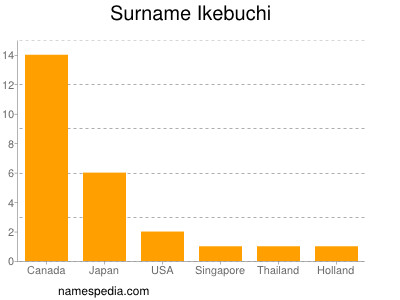 Surname Ikebuchi