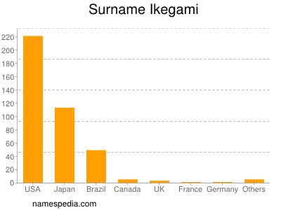 Surname Ikegami