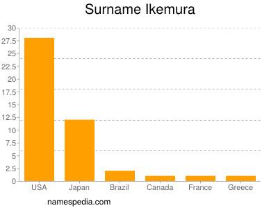 Surname Ikemura