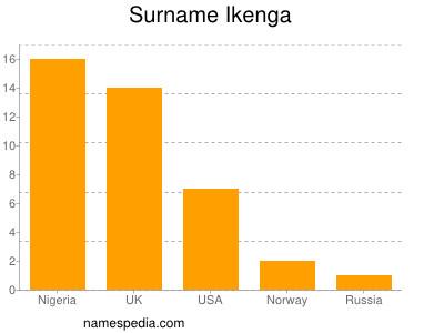 Familiennamen Ikenga