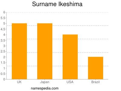 Surname Ikeshima