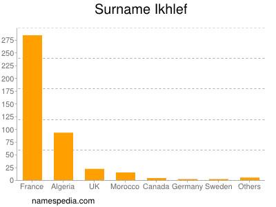 Surname Ikhlef