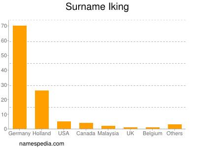 Surname Iking