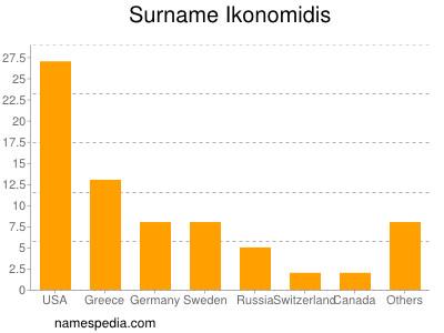 Surname Ikonomidis