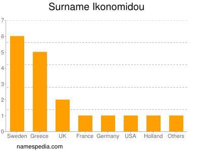Familiennamen Ikonomidou