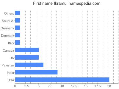 Vornamen Ikramul