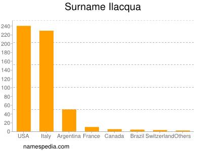 Surname Ilacqua