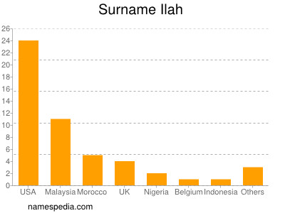 Surname Ilah