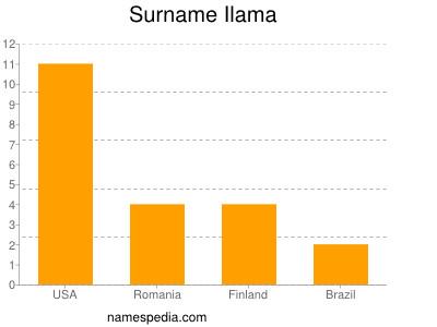 Surname Ilama