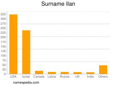 Surname Ilan