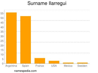 Surname Ilarregui