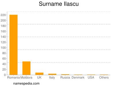 Surname Ilascu