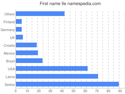 Given name Ile