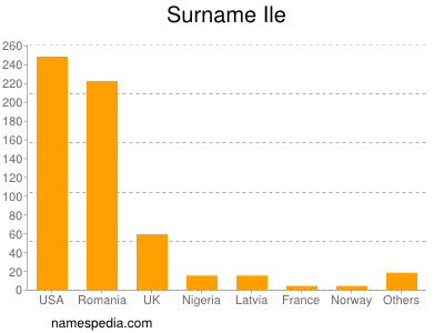 Surname Ile