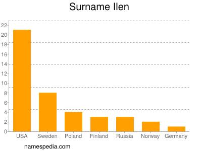 Surname Ilen