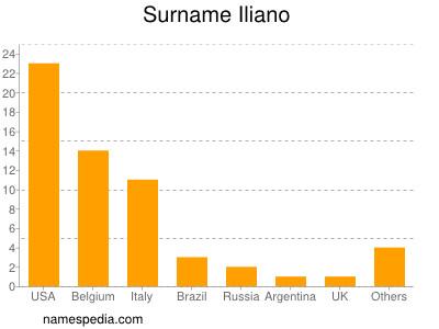 Surname Iliano