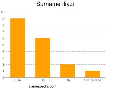 Surname Iliazi