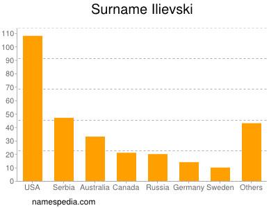 Surname Ilievski